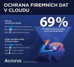 Průzkum Acronis
