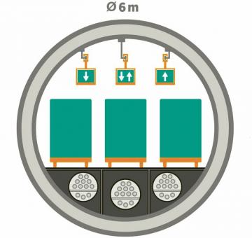 Profil tunelů Cargo Sous Terrain