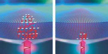 Obr. 6: Silný laserový puls vytváří ve slitině magnetickou strukturu (vlevo). Druhý, slabší puls umožňuje atomům vrátit se na původní místo krystalické mřížky (vpravo)