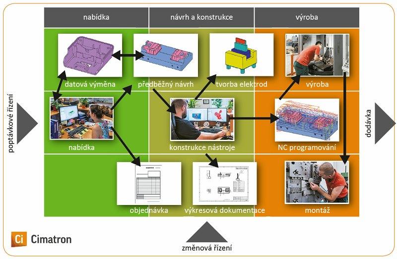 Cimatron zefektivňuje výrobu v nástrojárnách | Technický týdeník