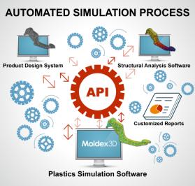 Obr. 5: Automatizace přípravy simulací s Moldex3D API