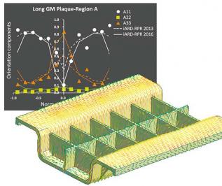 Obr. 4: Zlepšení predikce orientace krátkých vláken ve střední vrstvě stěny