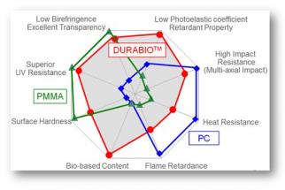 * DURABIOTM je ochranná známka společnosti Mitsubishi Chemical Corporation