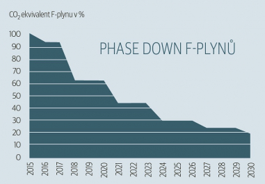 Phase down f-plynů