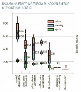 Náklady na jednotlivé způsoby skladování energie (vlevo nejnákladnější)