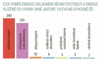 """ESOI: poměr energie uskladněné během životnosti a energie vložené do výroby dané """"baterie"""" (vlevo nejvýhodnější)"""