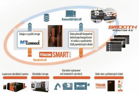 Vlastní koncept chytré továrny dnes už má většina z velkých firem, ať již zaměřených na výrobní stroje, jako například DMG MORI, Mazak nebo Okuma, či na technologie, jako například Siemens. Jako příklad uvádíme schéma řešení právě od společnosti Yamazaki Mazak, které je natolik názorné, že nepotřebuje další komentáře