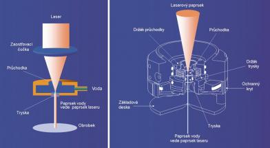 Schéma přenosu laserového paprsku do vodního sloupce při mikroobrábění