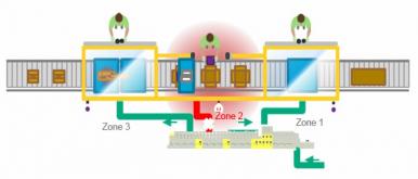 Obrázek 2: Metoda zónové bezpečnosti