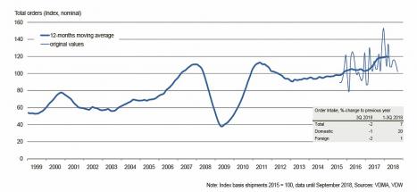 Vývoj objednávek německého průmyslu obráběcích a tvářecích strojů. Podle VDW aspiruje letošní rok na rekordní výsledky