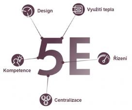 Schema – 5 elementů účinnosti