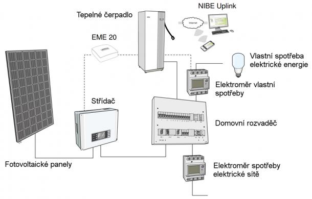 NIBE EME 20 - princip propojení tepelného čerpadla s fotovoltaickou elektrárnou