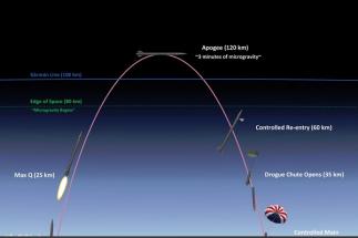 První zkušební vypuštění suborbitální rakety je naplánováno na 2. polovinu roku 2019