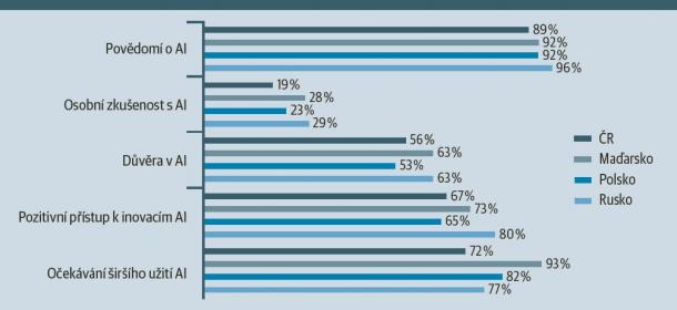 Studie společnosti IBM zaměřená na střední a východní Evropu