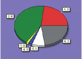 Obrázek 1. Cenový rozpad jednoduché formy pro 300.000 výlisků