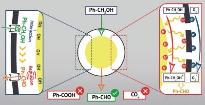 Nové nanoreaktory z oxidu titaničitého a grafenu jsou jako vajíčko