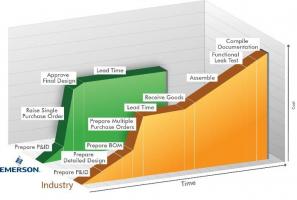 Obrázek 5: Při návrhu komplexních pneumatických systémů vznikají i jiné náklady, než pouhá pořizovací cena součástí a práce. Tyto náklady se přitom na začátku projektu snadno přehlédnou. Na tomto grafu jsou znázorněny výhody z hlediska nákladů při spolupráci s externím partnerem, jakou je společnost Emerson, v porovnání se standardními dodavateli působícími v odvětví.