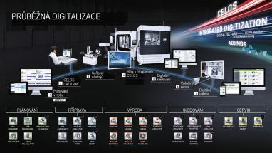 Obr. 1: Koncepce digitalizace dle DMG MORI