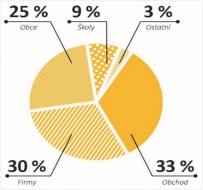 Graf: Podíl sběrných kanálů na množství baterií odevzdaných k recyklaci. Zdroj: ECOBAT