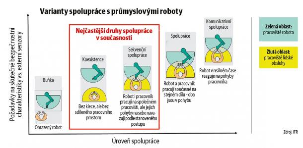 Varianty spolupráce s průmyslovými roboty
