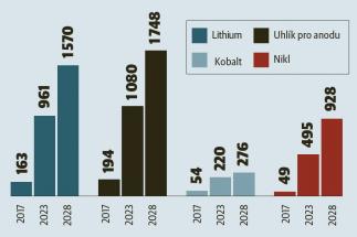 Odhad poptávky po materiálech pro výrobu lithium-iontových baterií v blízké budoucnosti (v tisících tun)