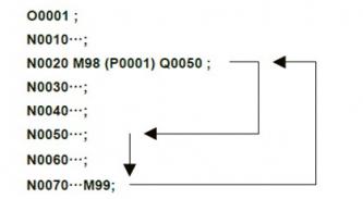 Podprogramy lze psát i jako součást hlavního programu (Parametr 6005#0=1). Případně lze podprogramy sloučit do jednoho velkého souboru podprogramů, ale je třeba dbát zvýšené opatrnosti při programování, abychom nepřekročili povolený limit vnoření.