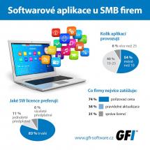 Softwarové aplikace u SMB firem