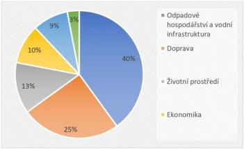 Graf: V jaké oblasti Smart City vidí největší potenciál studenti českých technických univerzit?