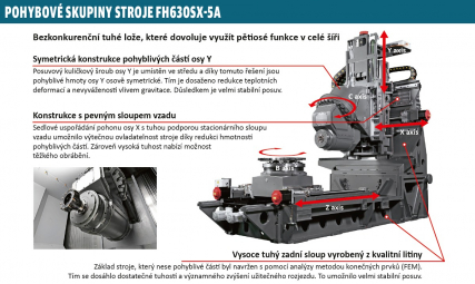Pohybové skupiny stroje FH630SX-5A