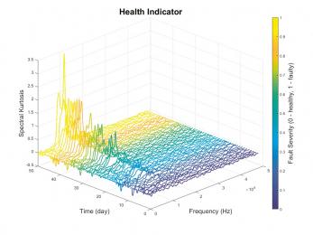 Obr. 1: Indikátor stavu v podobě spektra, jehož změna indikuje poruchu