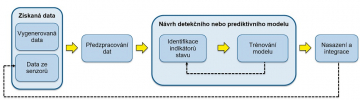 Obr. 3: Kroky při vývoji algoritmů prediktivní údržby