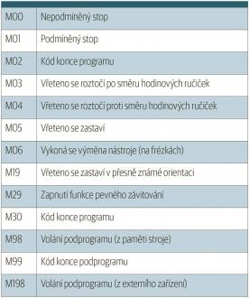 Tabulka standardních M-funkcí