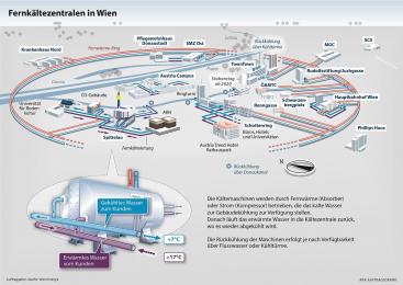 Systém dálkového chlazení ve Vídni © Wien Energie/APA