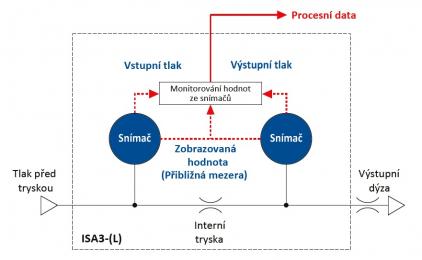 Princip činnosti snímače ISA3-L