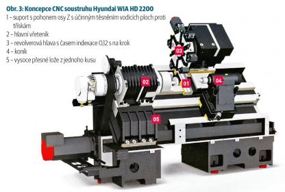 Obr. 3: Koncepce CNC soustruhu Hyundai WIA HD 2200
