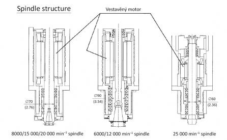 Obr. 10 Konstrukce vřeten pro MF-VA /B