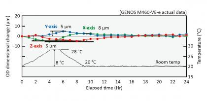 Obr. 2a test dimenzionálních změn v důsledku nestability teploty okolí