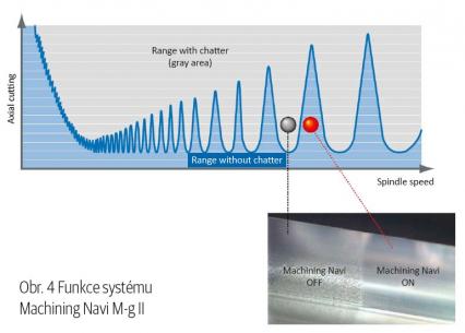 Obr. 4 Funkce systému Machining navi M-g ii
