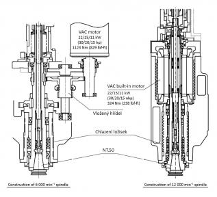 Obr. 6 Schéma pohonu vřeten pro MA-V 550
