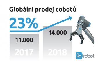 V České republice se zvýšila hustota na 135 robotů na 10 000 pracovníků