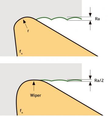 Používáním nové vyměnitelné břitové destičky CBN s hladicím břitem se o polovinu sníží průměrná hodnota drsnosti obráběného povrchu