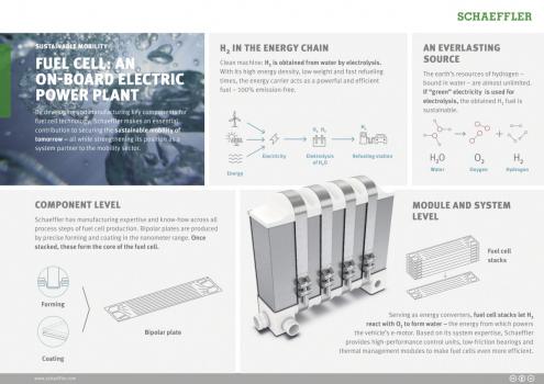 Vodík, nosič energie s potenciálom: Schaeffler vyvíja a zhotovuje kľúčové komponenty pre technológiu palivového článku.