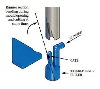Cesta materiálu přes plnicí kanál ořezového nože ALMO – oddělovací/řezný labyrint