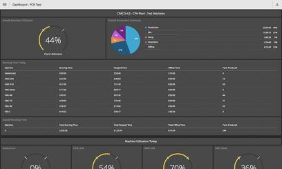 Díky automatickému generování zpráv je možné zobrazit nasbíraná data ve formě grafů a tabulek