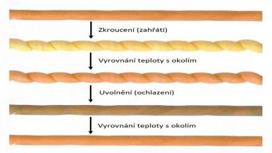 Schéma jednoduché tepelné pumpy využívajícího elastokalorického jevu