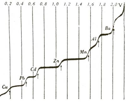 """Polarografické spektrum. Na obrázku jsou vidět typické """"schody"""" výsledku polarografie"""