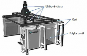 Nový systém Monster CNS společnosti AU TOSCALE s portály z uhlíkových vláken vedených pomocí technologie THOMSON