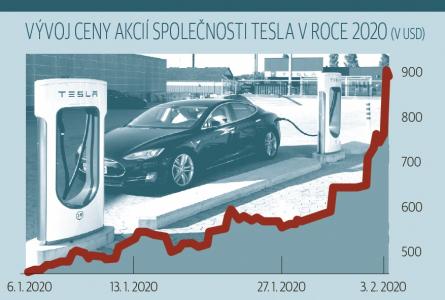 Vývoj ceny akcií společnosti Tesla v roce 2020