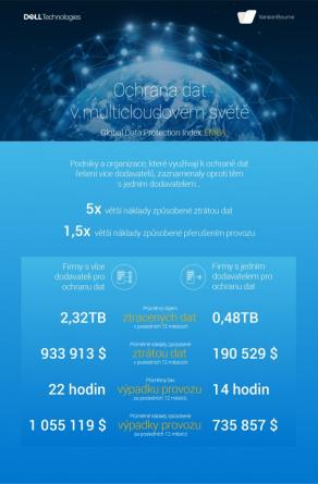 Ochrana dat v multicloudovém světě