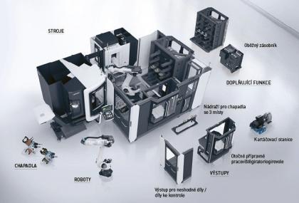 Obr. 3: Robotizovaná modulární buňka WH Flex